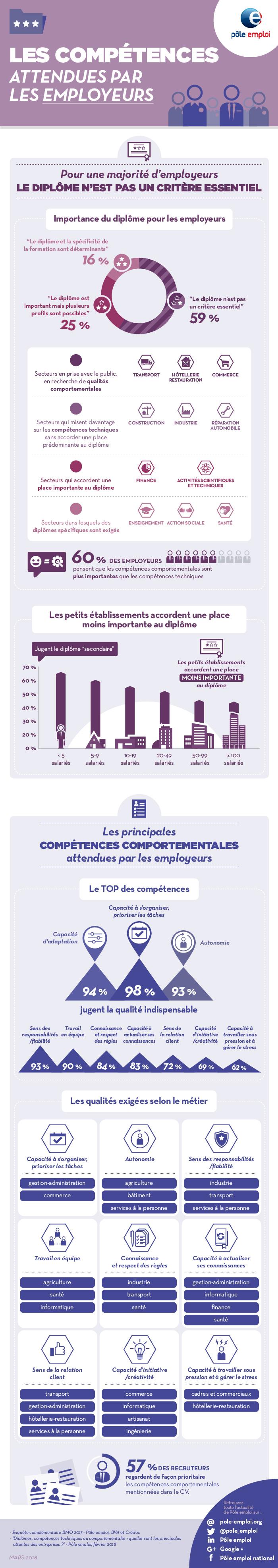 les comp u00e9tences attendues par les employeurs
