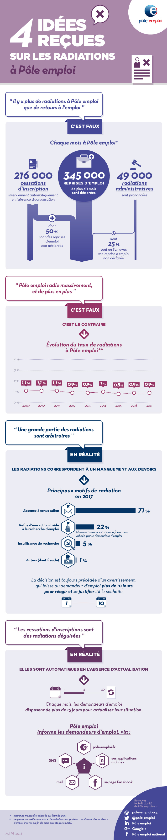 4 Idees Recues Sur Les Radiations A Pole Emploi Pole Emploi Org